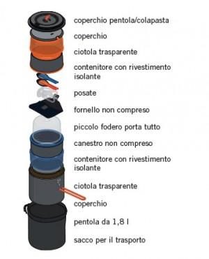 Set Cottura Camping GSI Pinnacle Dualist GSI